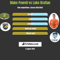Blake Powell vs Luke Brattan h2h player stats