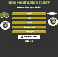 Blake Powell vs Mario Shabow h2h player stats