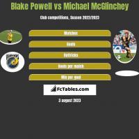 Blake Powell vs Michael McGlinchey h2h player stats