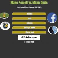 Blake Powell vs Milan Duric h2h player stats