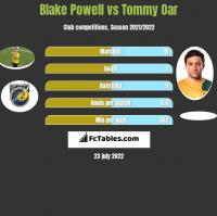 Blake Powell vs Tommy Oar h2h player stats