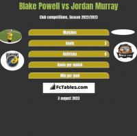Blake Powell vs Jordan Murray h2h player stats