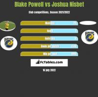 Blake Powell vs Joshua Nisbet h2h player stats