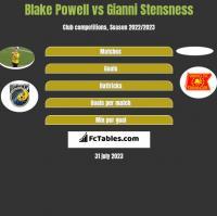 Blake Powell vs Gianni Stensness h2h player stats