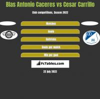 Blas Antonio Caceres vs Cesar Carrillo h2h player stats