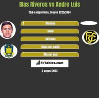 Blas Riveros vs Andre Luis h2h player stats