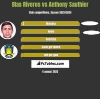 Blas Riveros vs Anthony Sauthier h2h player stats