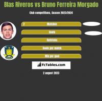Blas Riveros vs Bruno Ferreira Morgado h2h player stats