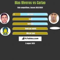 Blas Riveros vs Carlao h2h player stats