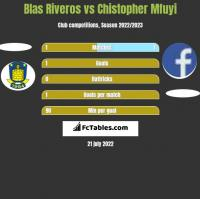 Blas Riveros vs Chistopher Mfuyi h2h player stats