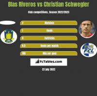 Blas Riveros vs Christian Schwegler h2h player stats