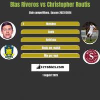 Blas Riveros vs Christopher Routis h2h player stats