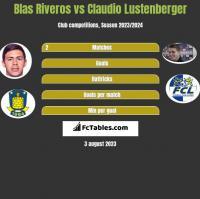 Blas Riveros vs Claudio Lustenberger h2h player stats