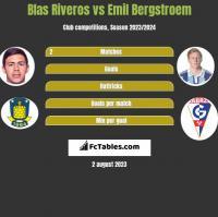 Blas Riveros vs Emil Bergstroem h2h player stats