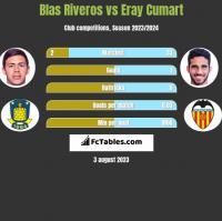 Blas Riveros vs Eray Cumart h2h player stats