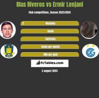 Blas Riveros vs Ermir Lenjani h2h player stats