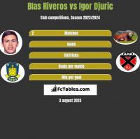 Blas Riveros vs Igor Djuric h2h player stats