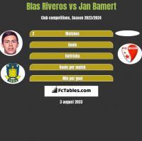 Blas Riveros vs Jan Bamert h2h player stats