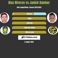 Blas Riveros vs Janick Kamber h2h player stats