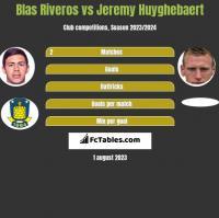 Blas Riveros vs Jeremy Huyghebaert h2h player stats