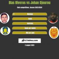 Blas Riveros vs Johan Djourou h2h player stats