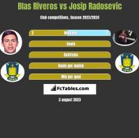 Blas Riveros vs Josip Radosevic h2h player stats