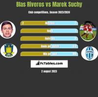 Blas Riveros vs Marek Suchy h2h player stats