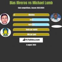 Blas Riveros vs Michael Lumb h2h player stats