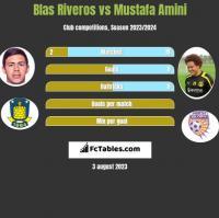 Blas Riveros vs Mustafa Amini h2h player stats