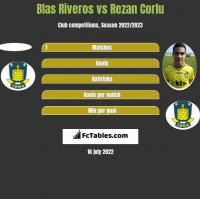 Blas Riveros vs Rezan Corlu h2h player stats