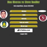 Blas Riveros vs Steve Rouiller h2h player stats