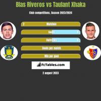 Blas Riveros vs Taulant Xhaka h2h player stats