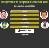 Blas Riveros vs Benjamin Steenfeldt Hvidt h2h player stats