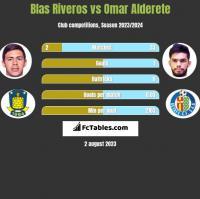 Blas Riveros vs Omar Alderete h2h player stats