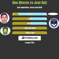 Blas Riveros vs Jean Ruiz h2h player stats