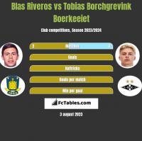Blas Riveros vs Tobias Borchgrevink Boerkeeiet h2h player stats