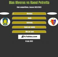 Blas Riveros vs Raoul Petretta h2h player stats
