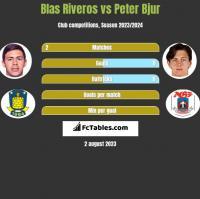 Blas Riveros vs Peter Bjur h2h player stats