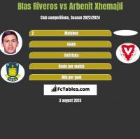 Blas Riveros vs Arbenit Xhemajli h2h player stats