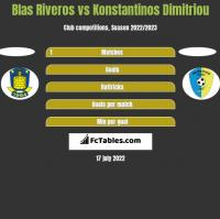 Blas Riveros vs Konstantinos Dimitriou h2h player stats