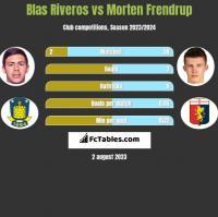 Blas Riveros vs Morten Frendrup h2h player stats