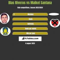Blas Riveros vs Maikel Santana h2h player stats