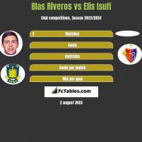 Blas Riveros vs Elis Isufi h2h player stats