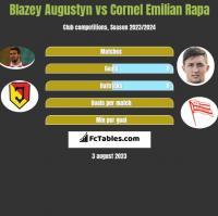 Błażej Augustyn vs Cornel Emilian Rapa h2h player stats
