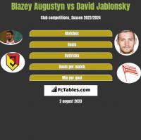 Blazey Augustyn vs David Jablonsky h2h player stats