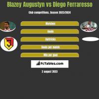 Blazey Augustyn vs Diego Ferraresso h2h player stats