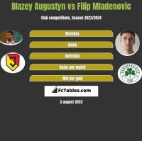 Blazey Augustyn vs Filip Mladenovic h2h player stats