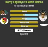 Blazey Augustyn vs Mario Maloca h2h player stats