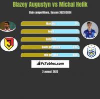 Błażej Augustyn vs Michał Helik h2h player stats