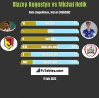 Blazey Augustyn vs Michal Helik h2h player stats
